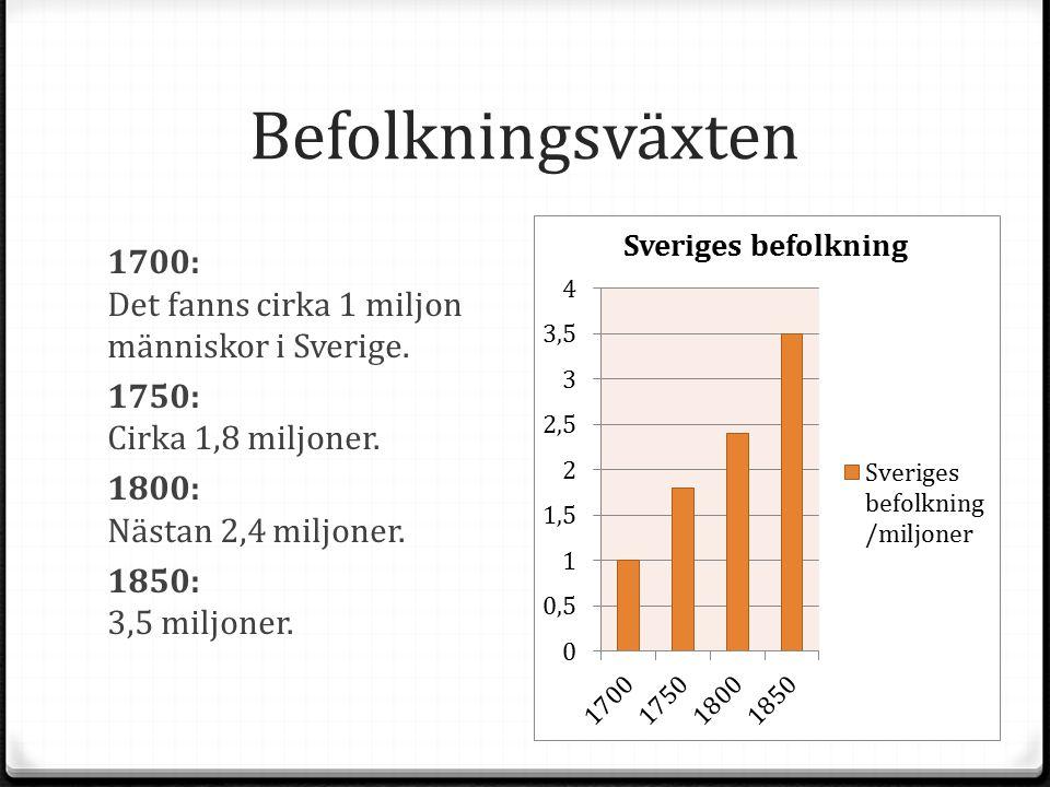 Befolkningsväxten 1700: Det fanns cirka 1 miljon människor i Sverige. 1750: Cirka 1,8 miljoner. 1800: Nästan 2,4 miljoner. 1850: 3,5 miljoner.