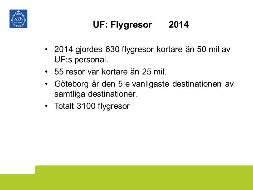 UF: Flygresor2014 2014 gjordes 630 flygresor kortare än 50 mil av UF:s personal.