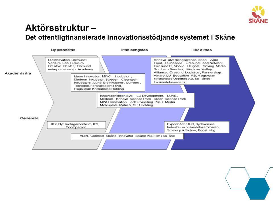 Aktörsstruktur – Det offentligfinansierade innovationsstödjande systemet i Skåne