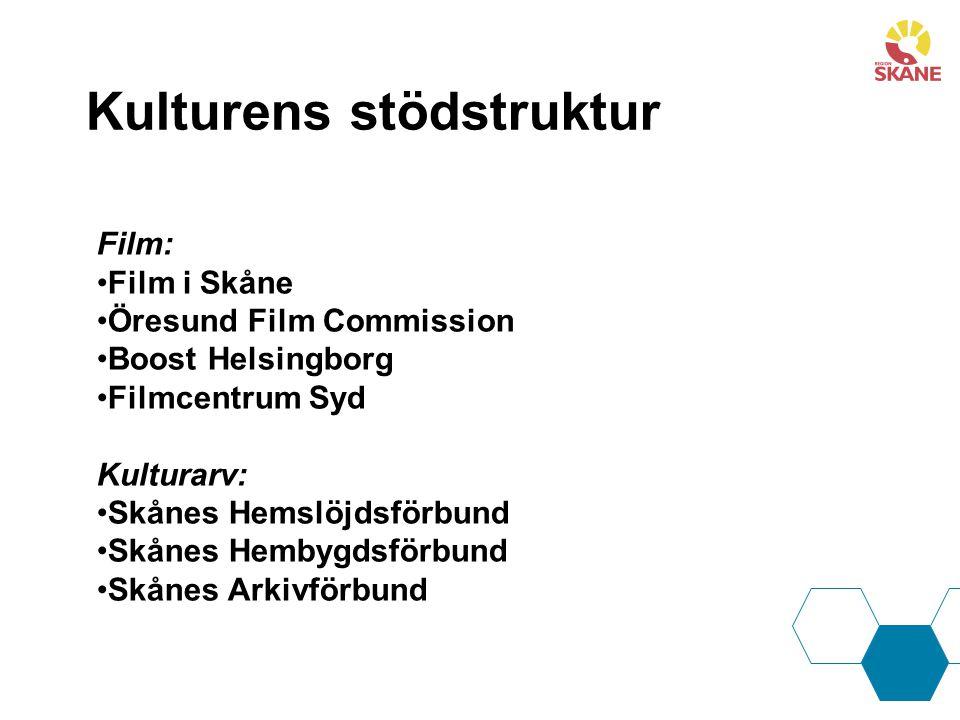 Film: Film i Skåne Öresund Film Commission Boost Helsingborg Filmcentrum Syd Kulturarv: Skånes Hemslöjdsförbund Skånes Hembygdsförbund Skånes Arkivförbund Kulturens stödstruktur