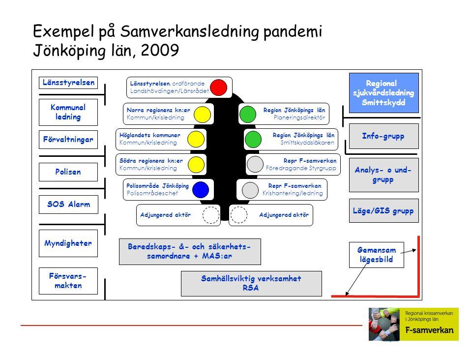 Exempel på Samverkansledning pandemi Jönköping län, 2009 Myndigheter Försvars- makten SOS Alarm Polisen Kommunal ledning Länsstyrelsen Info-grupp Regi