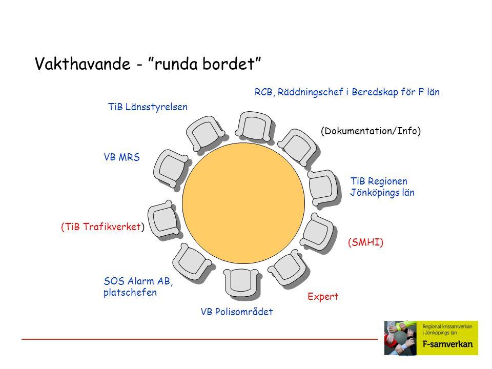 """Vakthavande - """"runda bordet"""" TiB Länsstyrelsen (Dokumentation/Info) VB Polisområdet TiB Regionen Jönköpings län (SMHI) VB MRS (TiB Trafikverket) SOS A"""