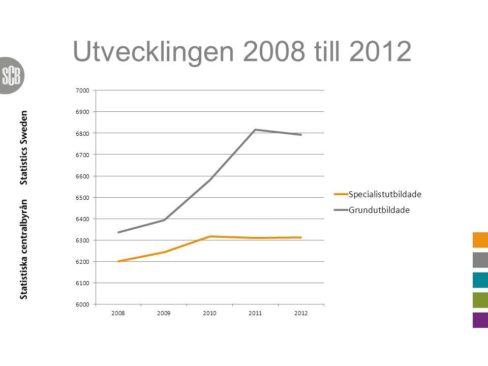 Utvecklingen 2008 till 2012
