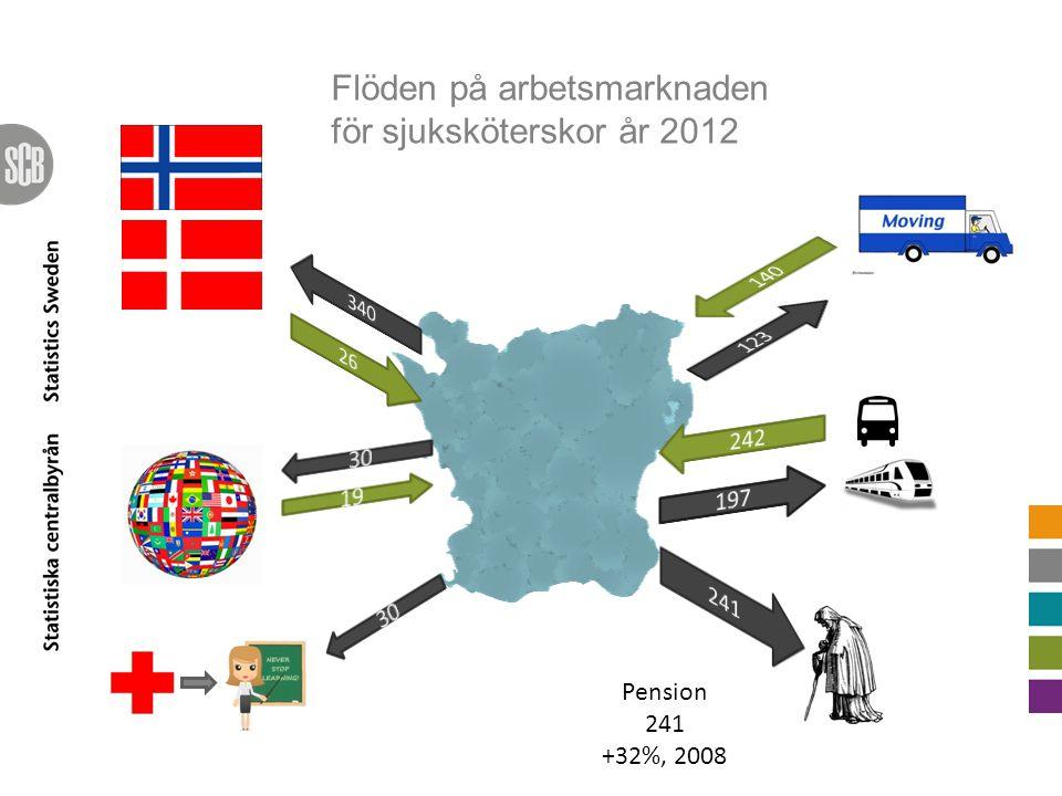 Flöden på arbetsmarknaden för sjuksköterskor år 2012 Pension 241 +32%, 2008