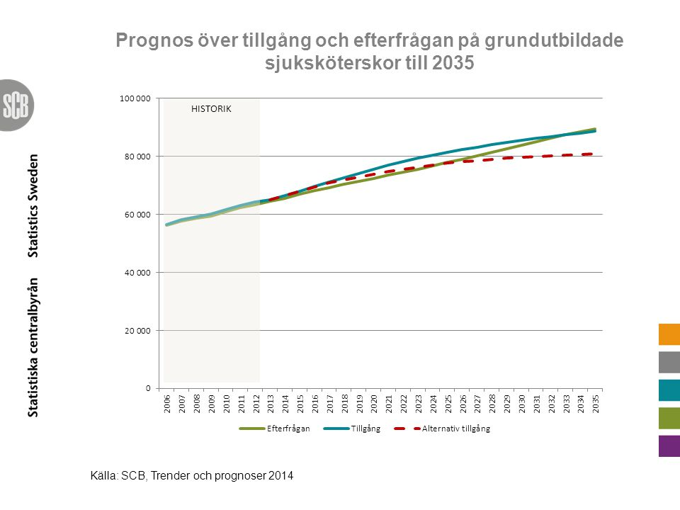 Prognos över tillgång och efterfrågan på grundutbildade sjuksköterskor till 2035 Källa: SCB, Trender och prognoser 2014