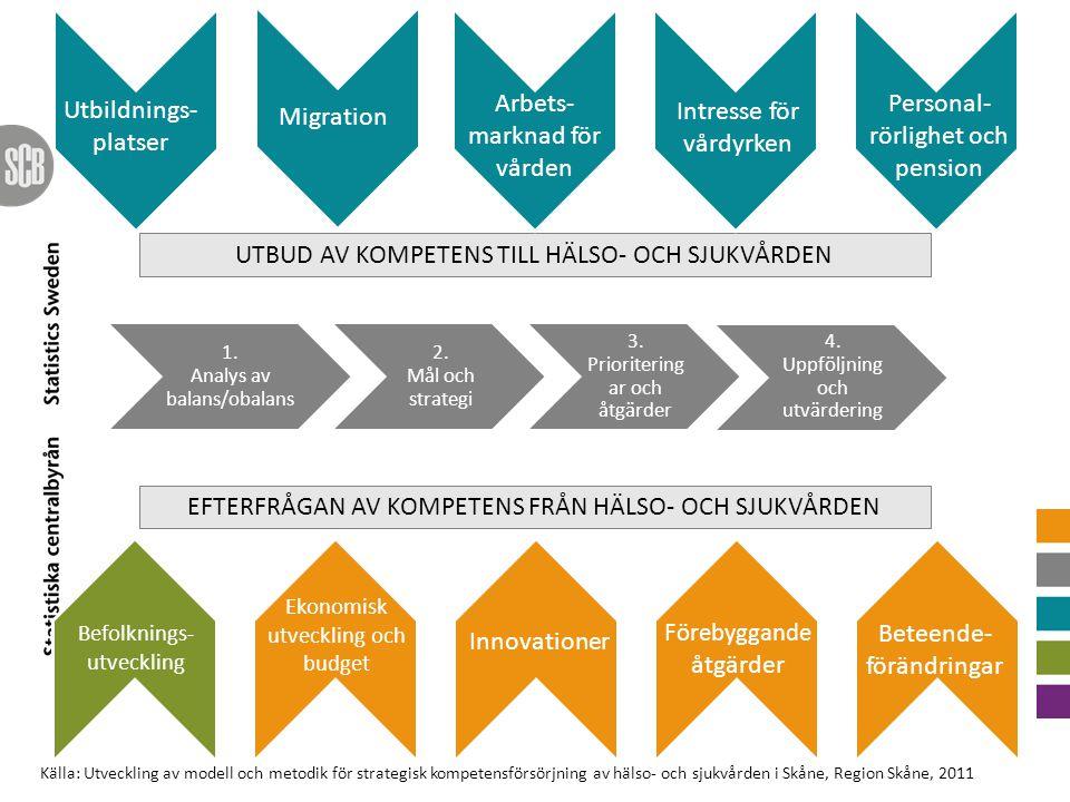 1. Analys av balans/obalans 2. Mål och strategi 3. Prioritering ar och åtgärder 4. Uppföljning och utvärdering UTBUD AV KOMPETENS TILL HÄLSO- OCH SJUK