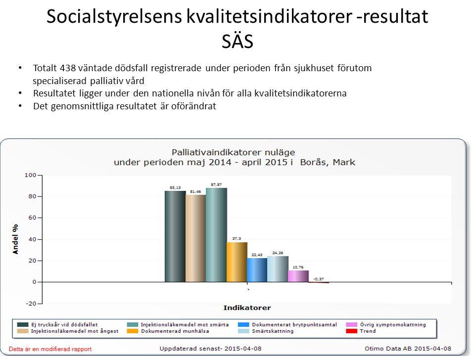 Socialstyrelsens kvalitetsindikatorer -resultat SÄS Totalt 438 väntade dödsfall registrerade under perioden från sjukhuset förutom specialiserad palliativ vård Resultatet ligger under den nationella nivån för alla kvalitetsindikatorerna Det genomsnittliga resultatet är oförändrat