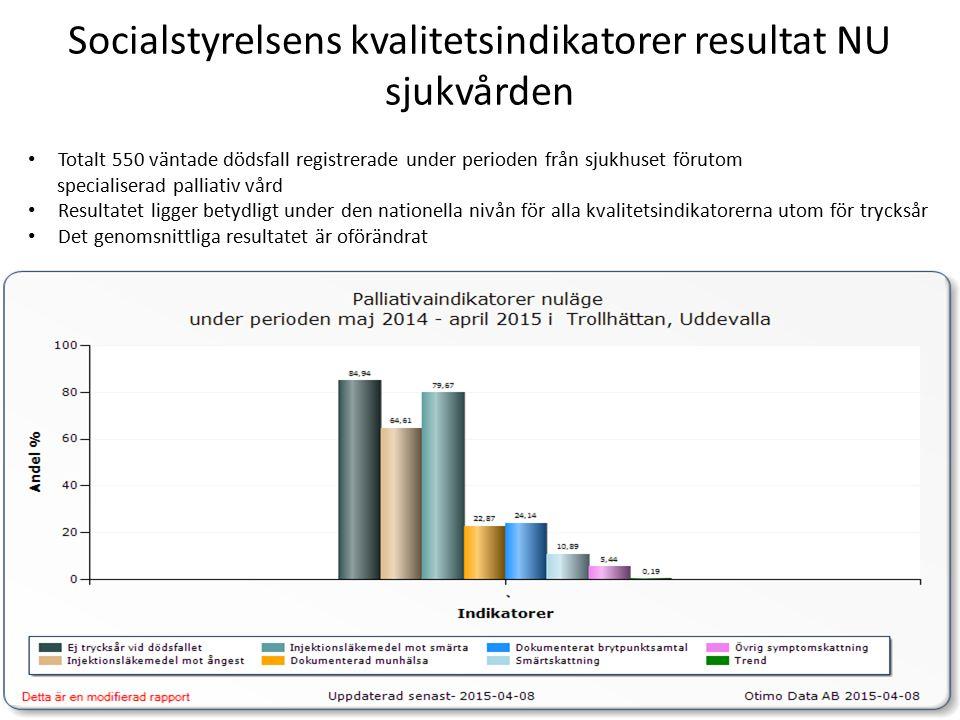 Socialstyrelsens kvalitetsindikatorer resultat NU sjukvården Totalt 550 väntade dödsfall registrerade under perioden från sjukhuset förutom specialiserad palliativ vård Resultatet ligger betydligt under den nationella nivån för alla kvalitetsindikatorerna utom för trycksår Det genomsnittliga resultatet är oförändrat
