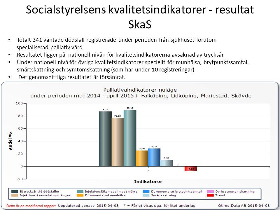 Socialstyrelsens kvalitetsindikatorer - resultat SkaS Totalt 341 väntade dödsfall registrerade under perioden från sjukhuset förutom specialiserad palliativ vård Resultatet ligger på nationell nivån för kvalitetsindikatorerna avsaknad av trycksår Under nationell nivå för övriga kvalitetsindikatorer speciellt för munhälsa, brytpunktssamtal, smärtskattning och symtomskattning (som har under 10 registreringar) Det genomsnittliga resultatet är försämrat.