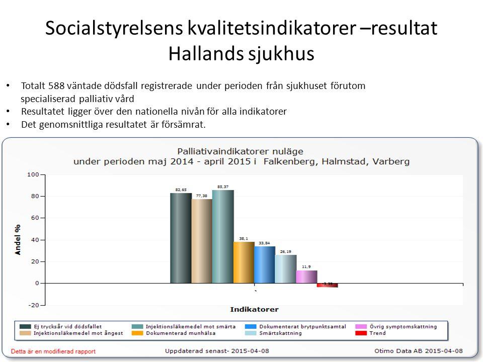 Socialstyrelsens kvalitetsindikatorer –resultat Hallands sjukhus Totalt 588 väntade dödsfall registrerade under perioden från sjukhuset förutom specialiserad palliativ vård Resultatet ligger över den nationella nivån för alla indikatorer Det genomsnittliga resultatet är försämrat.