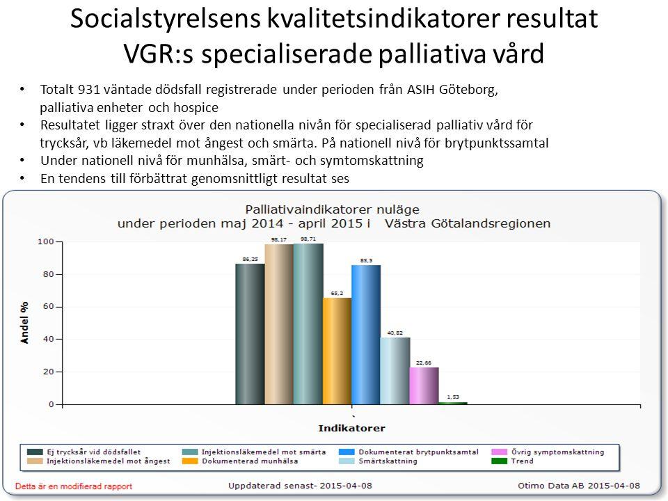Socialstyrelsens kvalitetsindikatorer resultat VGR:s specialiserade palliativa vård Totalt 931 väntade dödsfall registrerade under perioden från ASIH Göteborg, palliativa enheter och hospice Resultatet ligger straxt över den nationella nivån för specialiserad palliativ vård för trycksår, vb läkemedel mot ångest och smärta.