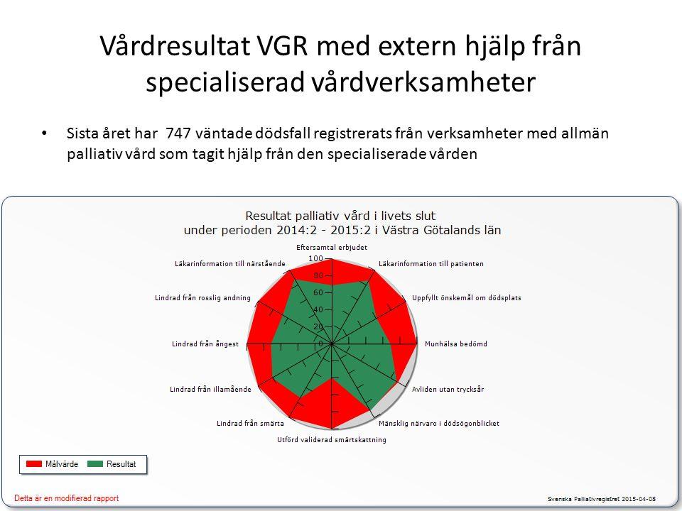 Vårdresultat VGR med extern hjälp från specialiserad vårdverksamheter Sista året har 747 väntade dödsfall registrerats från verksamheter med allmän palliativ vård som tagit hjälp från den specialiserade vården