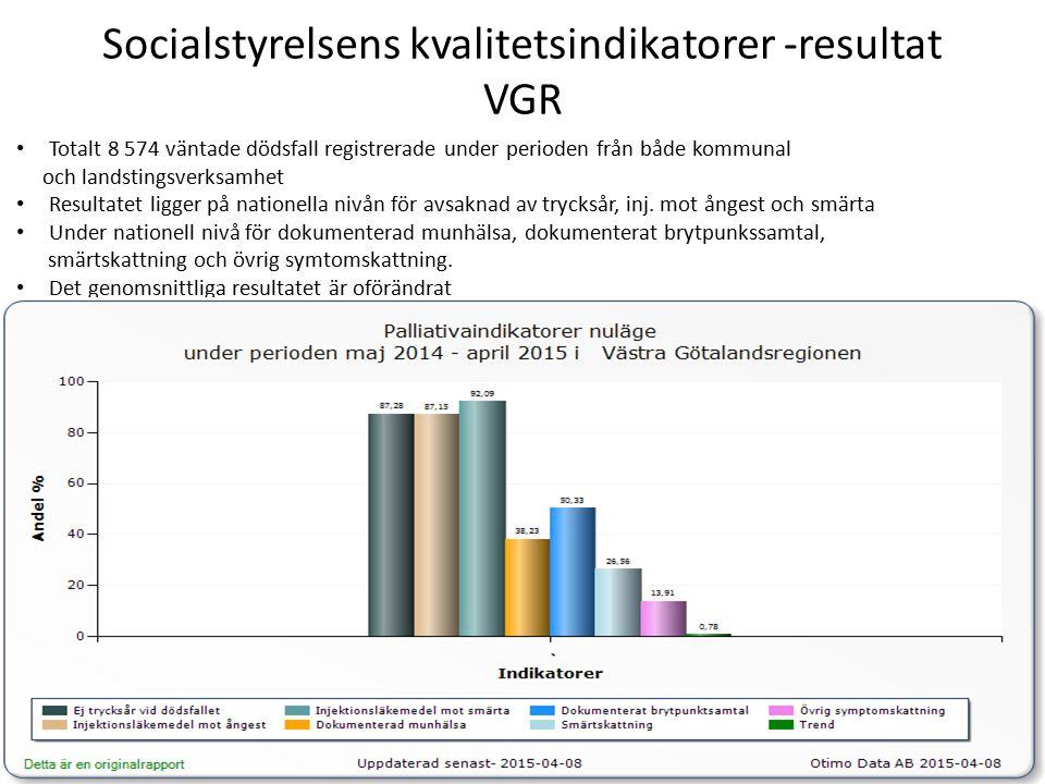 Socialstyrelsens kvalitetsindikatorer -resultat VGR Totalt 8 574 väntade dödsfall registrerade under perioden från både kommunal och landstingsverksamhet Resultatet ligger på nationella nivån för avsaknad av trycksår, inj.