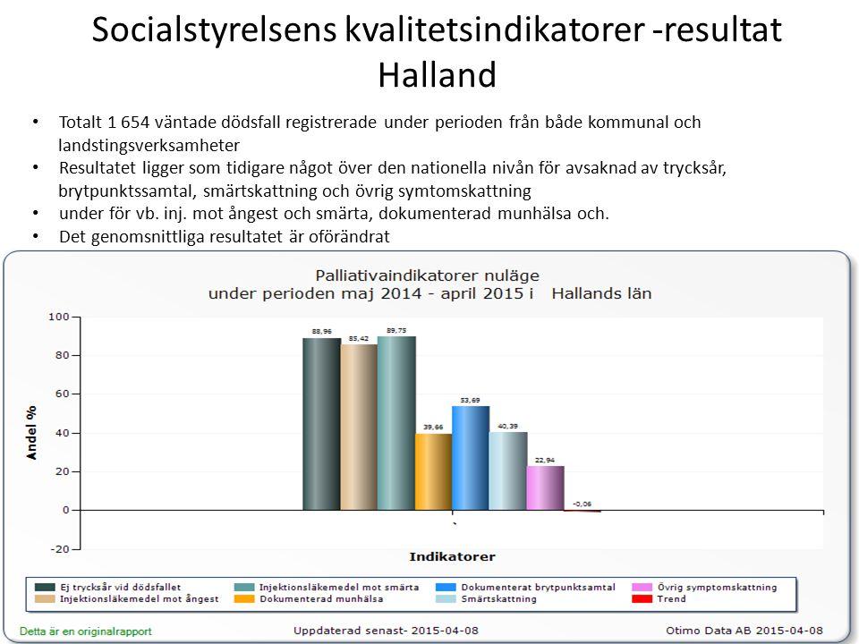Socialstyrelsens kvalitetsindikatorer - resultat på SU Totalt 1 259 väntade dödsfall registrerade under perioden från sjukhuset förutom specialiserad palliativ vård Resultatet ligger under sjukhusens nationella nivån för alla indikatorerna men mest för munhälsa, brytpunktssamtal, smärtskattning och symtomskattning Det genomsnittliga resultatet är oförändrat