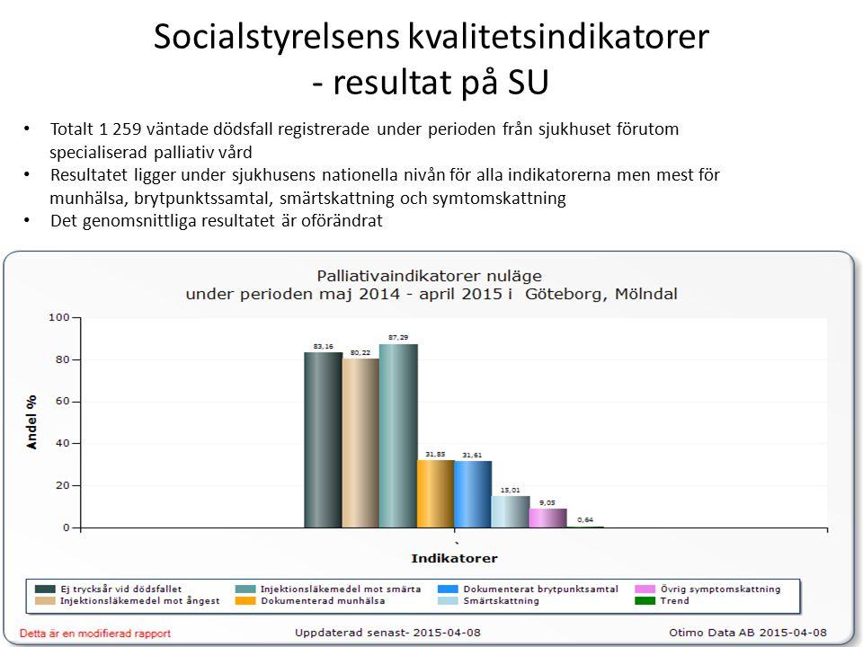 Utvecklingstrenden för Socialstyrelsens kvalitetsindikatorer för VGR - alla sjukhus Allmän palliativ vård.