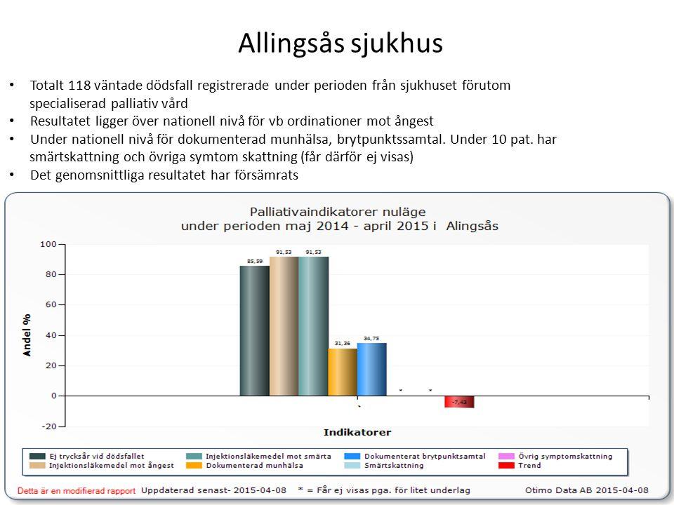 Kungälvs sjukhus Totalt 203 väntade dödsfall registrerade under perioden från sjukhuset förutom specialiserad palliativ vård Resultatet ligger över den nationella nivån för vb.