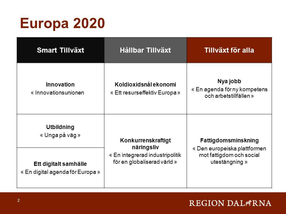 2 Smart TillväxtHållbar TillväxtTillväxt för alla Innovation « Innovationsunionen » Koldioxidsnål ekonomi « Ett resurseffektiv Europa » Nya jobb « En agenda för ny kompetens och arbetstillfällen » Utbildning « Unga på väg » Konkurrenskraftigt näringsliv « En integrerad industripolitik för en globaliserad värld » Fattigdomsminskning « Den europeiska plattformen mot fattigdom och social utestängning » Ett digitalt samhälle « En digital agenda för Europa » Europa 2020