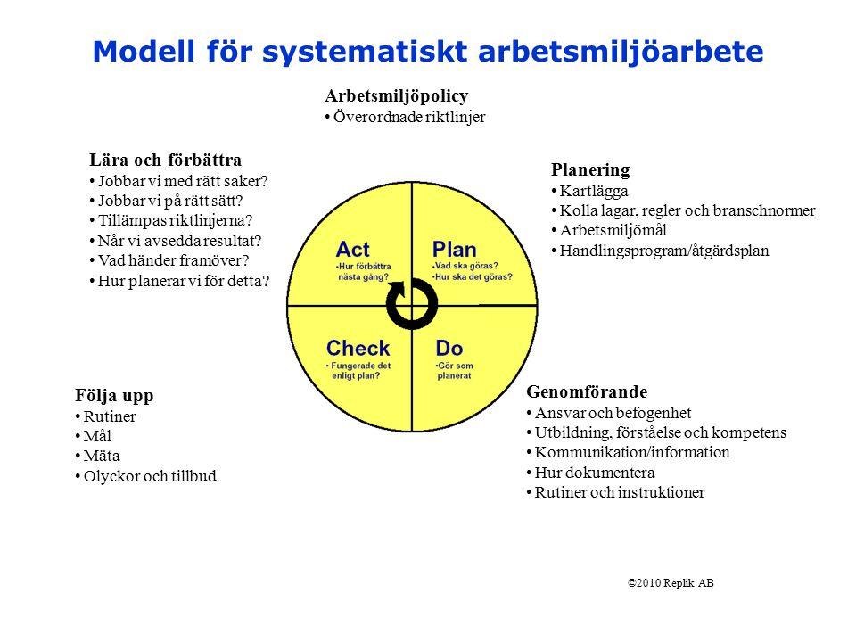 ©2010 Replik AB Modell för systematiskt arbetsmiljöarbete Arbetsmiljöpolicy Överordnade riktlinjer Följa upp Rutiner Mål Mäta Olyckor och tillbud Lära