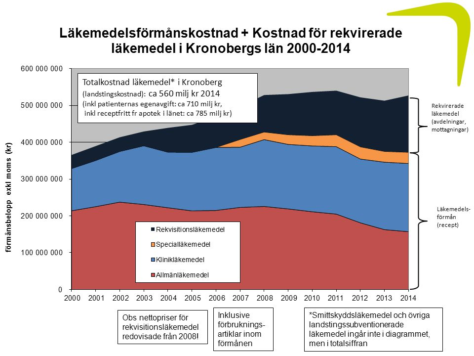 Obs nettopriser för rekvisitionsläkemedel redovisade från 2008.