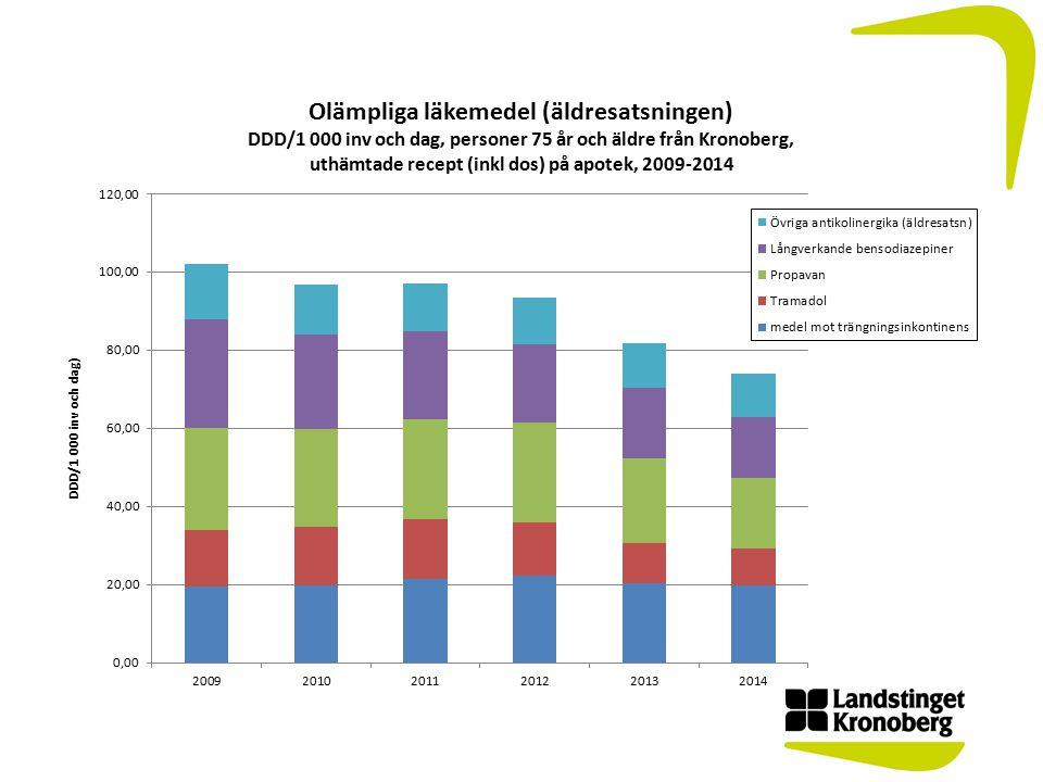 Totalförbrukning av antibiotika för invånarna i Kronoberg Samtlig antibiotika förskrivet på recept eller beställt via rekvisition till personer från Kronoberg samt till vårdenheter i Kronoberg presenterat i DDD/1000 inv/dag *DDD = definierad dygnsdos