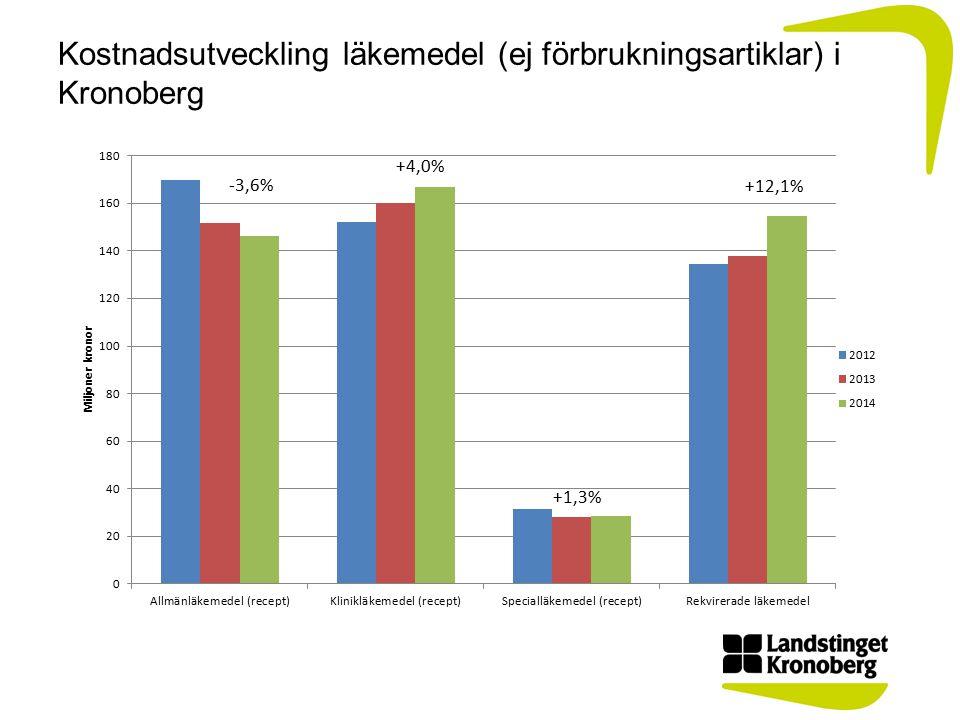 Kostnadsutveckling läkemedel (ej förbrukningsartiklar) i Kronoberg +4,0% +1,3% +12,1% -3,6%