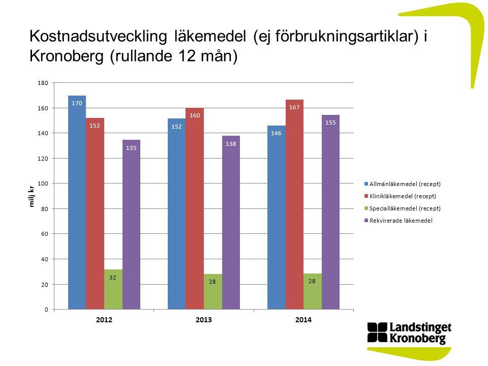 Kostnadsutveckling läkemedel (ej förbrukningsartiklar) i Kronoberg (rullande 12 mån)