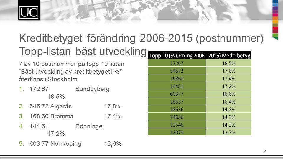 10 Kreditbetyget förändring 2006-2015 (postnummer) Topp-listan bäst utveckling 7 av 10 postnummer på topp 10 listan Bäst utveckling av kreditbetyget i % återfinns i Stockholm 1.172 67Sundbyberg 18,5% 2.545 72 Älgarås17,8% 3.168 60 Bromma17,4% 4.144 51Rönninge 17,2% 5.603 77 Norrköping16,6%