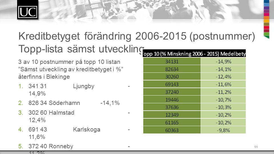 11 Kreditbetyget förändring 2006-2015 (postnummer) Topp-lista sämst utveckling 3 av 10 postnummer på topp 10 listan Sämst utveckling av kreditbetyget i % återfinns i Blekinge 1.341 31Ljungby- 14,9% 2.826 34 Söderhamn-14,1% 3.302 60 Halmstad- 12,4% 4.691 43Karlskoga- 11,6% 5.372 40 Ronneby- 11,2%