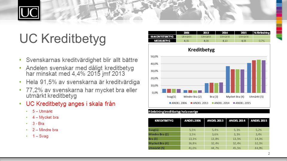 2 UC Kreditbetyg Svenskarnas kreditvärdighet blir allt bättre Andelen svenskar med dåligt kreditbetyg har minskat med 4,4% 2015 jmf 2013 Hela 91,5% av svenskarna är kreditvärdiga 77,2% av svenskarna har mycket bra eller utmärkt kreditbetyg UC Kreditbetyg anges i skala från 5 – Utmärkt 4 – Mycket bra 3 - Bra 2 – Mindre bra 1 – Svag