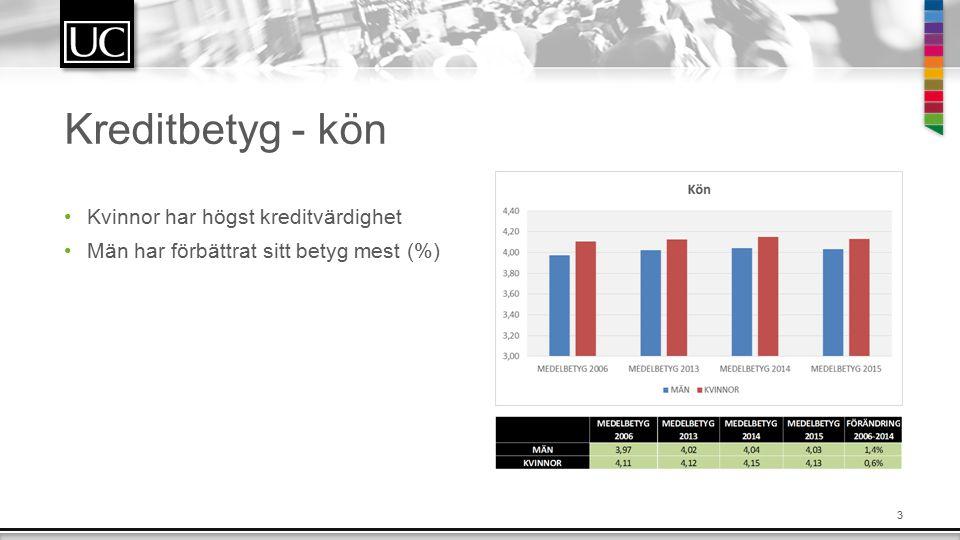 3 Kreditbetyg - kön Kvinnor har högst kreditvärdighet Män har förbättrat sitt betyg mest (%)