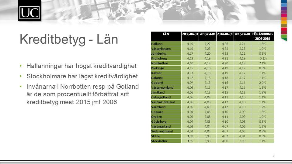 4 Kreditbetyg - Län Hallänningar har högst kreditvärdighet Stockholmare har lägst kreditvärdighet Invånarna i Norrbotten resp på Gotland är de som procentuellt förbättrat sitt kreditbetyg mest 2015 jmf 2006