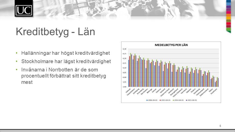 5 Kreditbetyg - Län Hallänningar har högst kreditvärdighet Stockholmare har lägst kreditvärdighet Invånarna i Norrbotten är de som procentuellt förbättrat sitt kreditbetyg mest