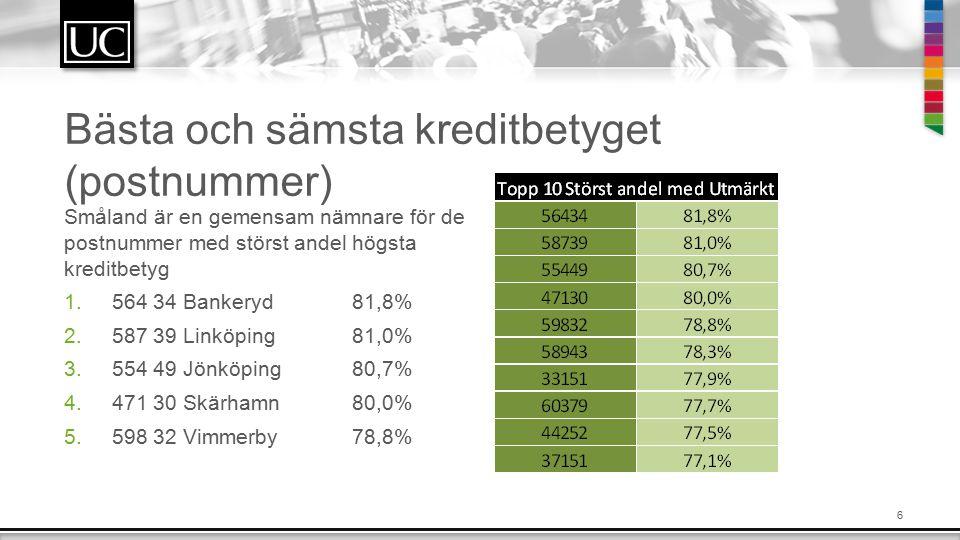 6 Bästa och sämsta kreditbetyget (postnummer) Småland är en gemensam nämnare för de postnummer med störst andel högsta kreditbetyg 1.564 34 Bankeryd 81,8% 2.587 39 Linköping81,0% 3.554 49 Jönköping80,7% 4.471 30 Skärhamn80,0% 5.598 32 Vimmerby78,8%