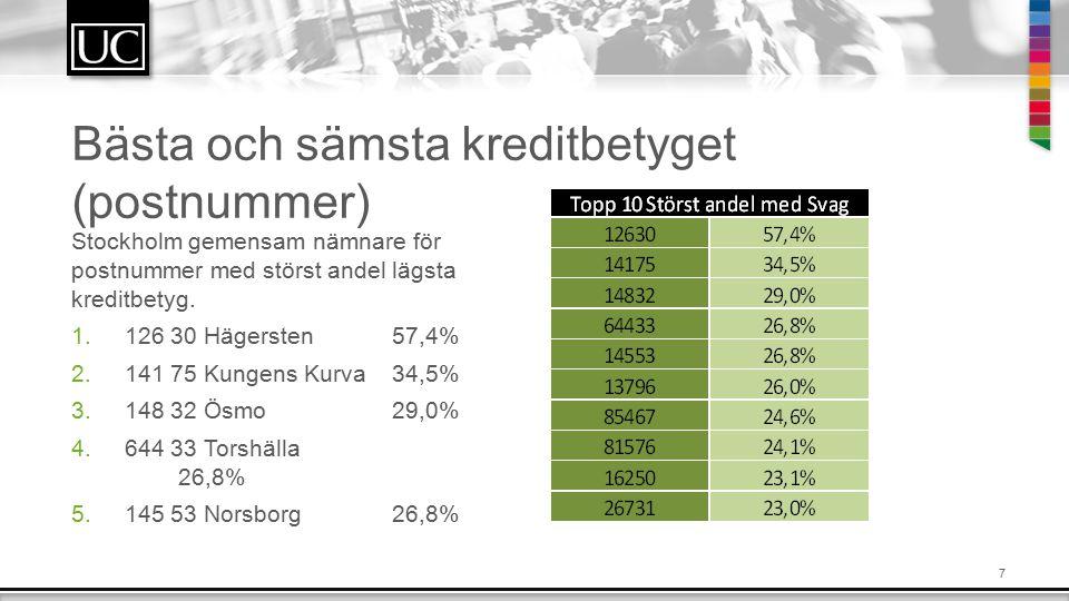 7 Bästa och sämsta kreditbetyget (postnummer) Stockholm gemensam nämnare för postnummer med störst andel lägsta kreditbetyg.
