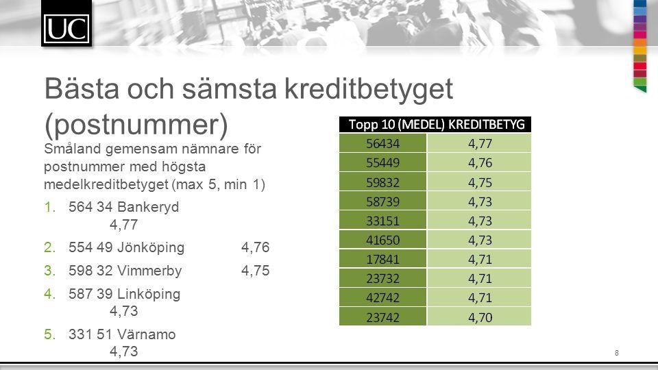 8 Bästa och sämsta kreditbetyget (postnummer) Småland gemensam nämnare för postnummer med högsta medelkreditbetyget (max 5, min 1) 1.564 34 Bankeryd 4,77 2.554 49 Jönköping4,76 3.598 32 Vimmerby4,75 4.587 39 Linköping 4,73 5.331 51 Värnamo 4,73