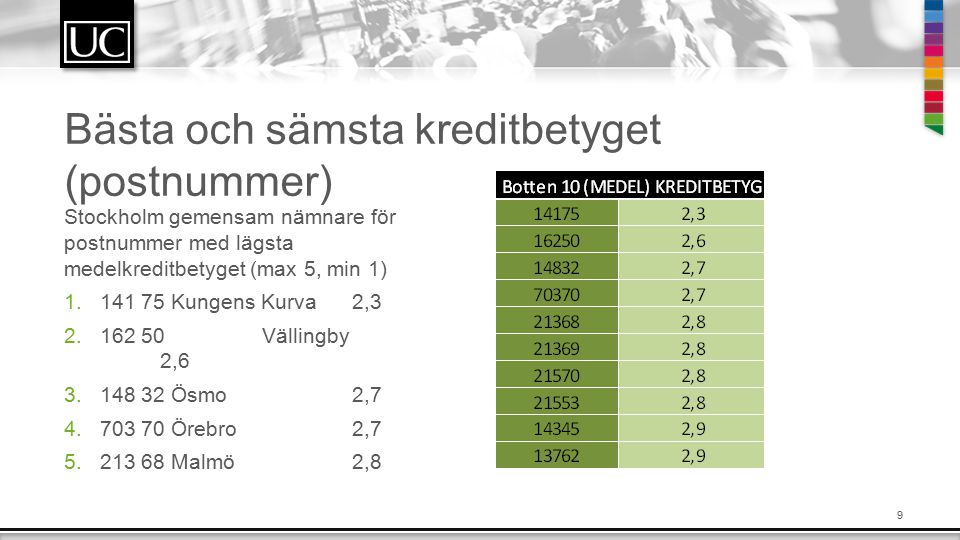 9 Bästa och sämsta kreditbetyget (postnummer) Stockholm gemensam nämnare för postnummer med lägsta medelkreditbetyget (max 5, min 1) 1.141 75 Kungens Kurva2,3 2.162 50 Vällingby 2,6 3.148 32 Ösmo2,7 4.703 70 Örebro2,7 5.213 68 Malmö2,8
