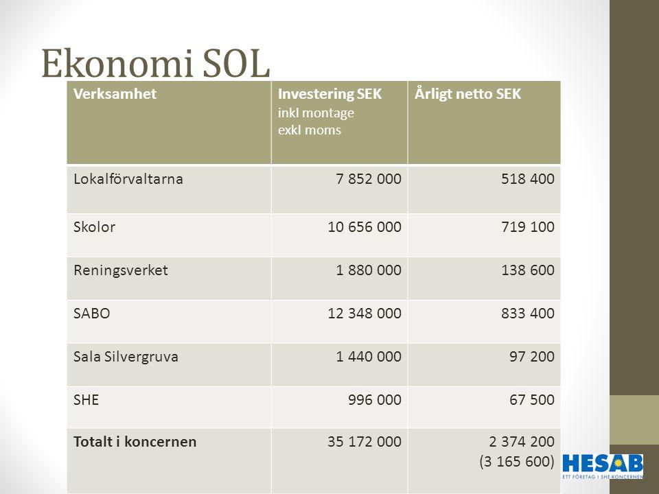 Ekonomi SOL VerksamhetInvestering SEK inkl montage exkl moms Årligt netto SEK Lokalförvaltarna7 852 000518 400 Skolor10 656 000719 100 Reningsverket1
