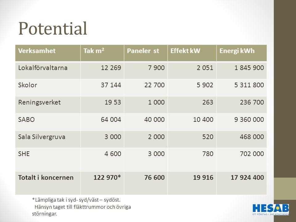 Potential VerksamhetTak m 2 Paneler stEffekt kWEnergi kWh Lokalförvaltarna12 2697 9002 0511 845 900 Skolor37 14422 7005 9025 311 800 Reningsverket19 5