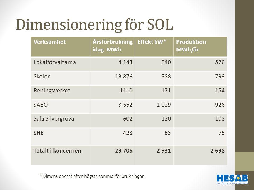 Dimensionering för SOL VerksamhetÅrsförbrukning idag MWh Effekt kW*Produktion MWh/år Lokalförvaltarna4 143640576 Skolor13 876888799 Reningsverket11101