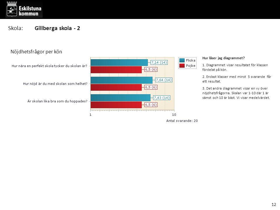 Hur läser jag diagrammet.1. Diagrammet visar resultatet för klassen fördelat på kön.