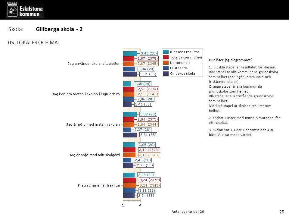 05.LOKALER OCH MAT Hur läser jag diagrammet. 1. Ljusblå stapel är resultatet för klassen.