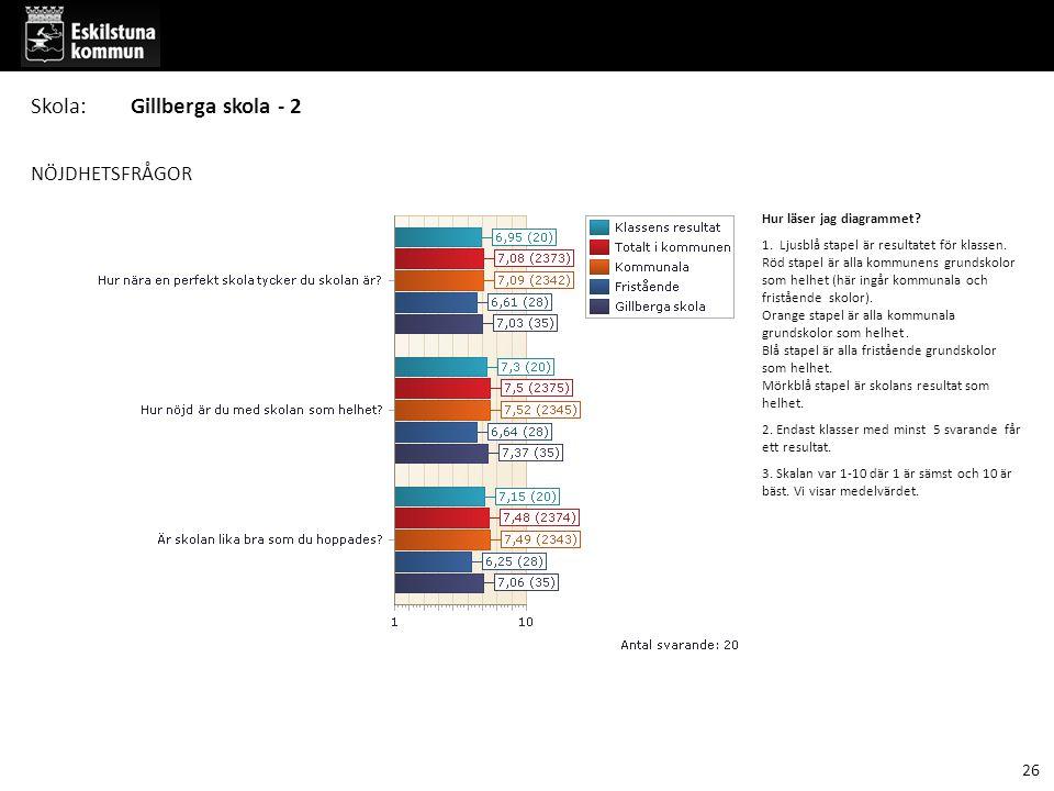 NÖJDHETSFRÅGOR Hur läser jag diagrammet.1. Ljusblå stapel är resultatet för klassen.