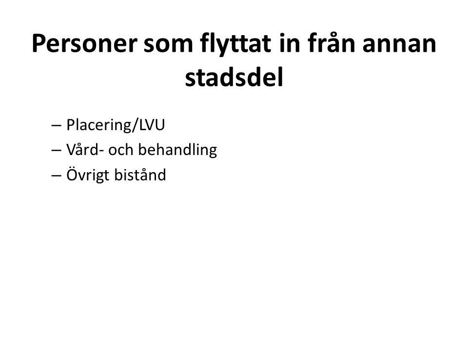 Personer som flyttat in från annan stadsdel – Placering/LVU – Vård- och behandling – Övrigt bistånd