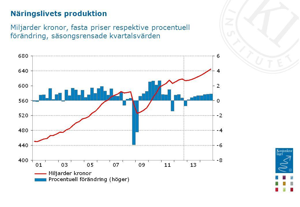 Näringslivets produktion Miljarder kronor, fasta priser respektive procentuell förändring, säsongsrensade kvartalsvärden