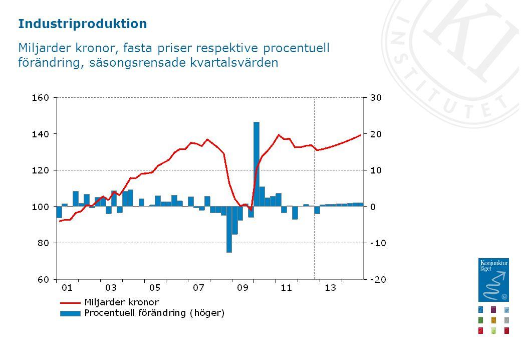 Industriproduktion Miljarder kronor, fasta priser respektive procentuell förändring, säsongsrensade kvartalsvärden