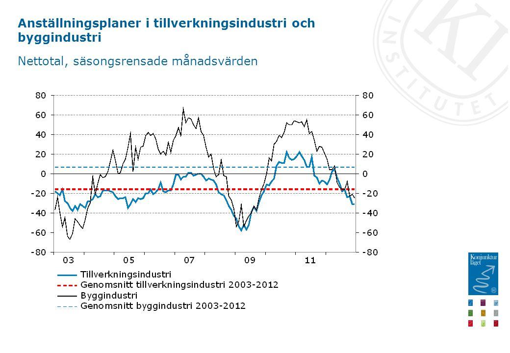Anställningsplaner i tillverkningsindustri och byggindustri Nettotal, säsongsrensade månadsvärden