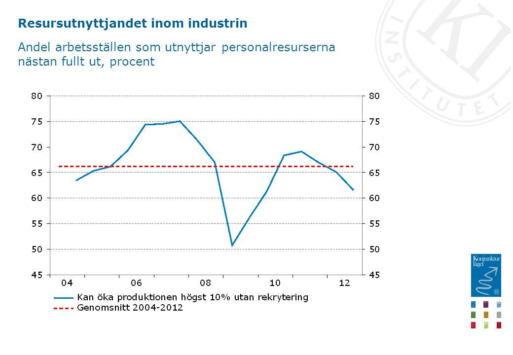 Resursutnyttjandet inom industrin Andel arbetsställen som utnyttjar personalresurserna nästan fullt ut, procent