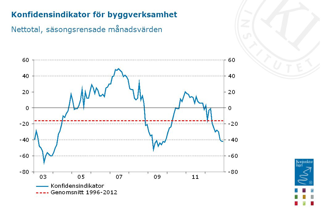 Konfidensindikator för byggverksamhet Nettotal, säsongsrensade månadsvärden