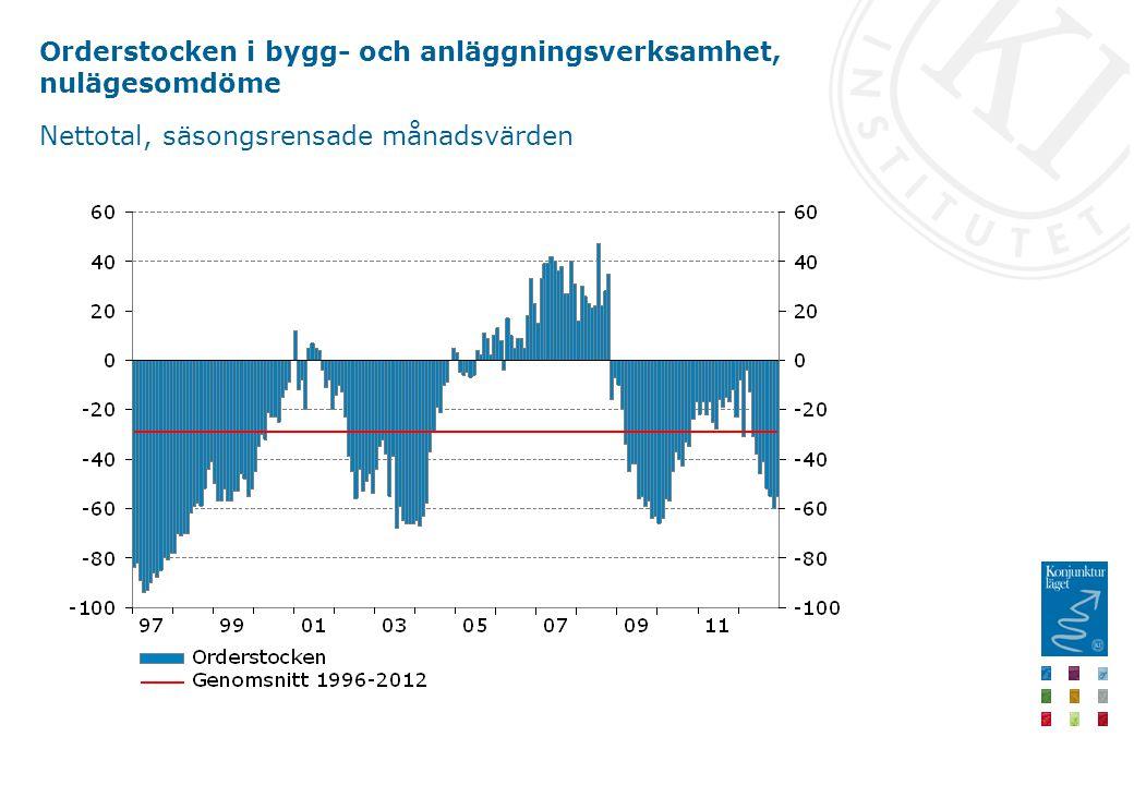 Orderstocken i bygg- och anläggningsverksamhet, nulägesomdöme Nettotal, säsongsrensade månadsvärden