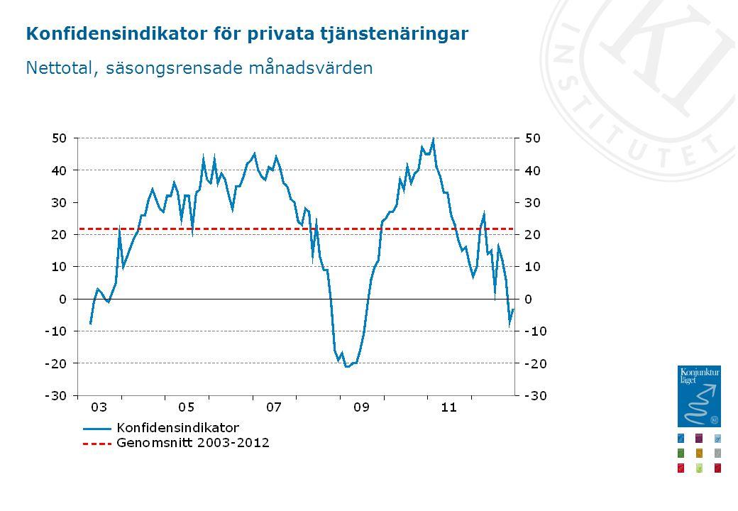 Konfidensindikator för privata tjänstenäringar Nettotal, säsongsrensade månadsvärden